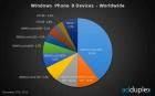 电子仪器网_一家独大?诺基亚占WP8市场份额达92%以上